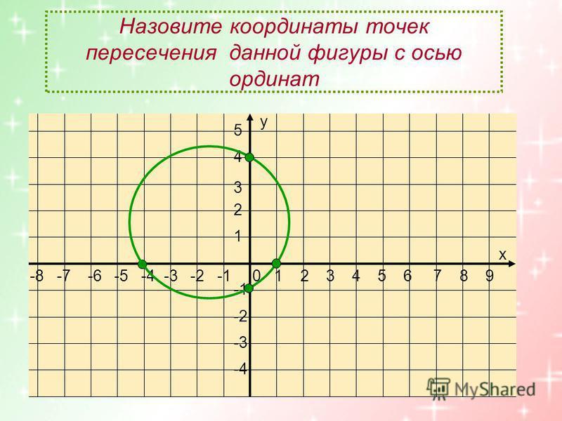 -8 -7 -6 -5 -4 -3 -2 -1 0 1 2 3 4 5 6 7 8 9 5 4 3 2 1 -2 -3 -4 х у Назовите координаты точек пересечения данной фигуры с осью ординат