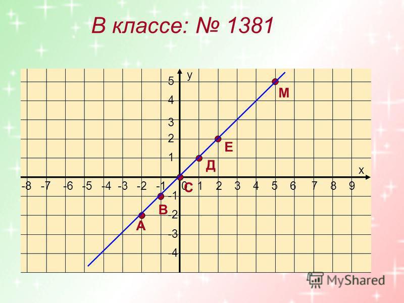 В классе: 1381 -8 -7 -6 -5 -4 -3 -2 -1 0 1 2 3 4 5 6 7 8 9 5 4 3 2 1 -2 -3 -4 х у А В С Д Е М