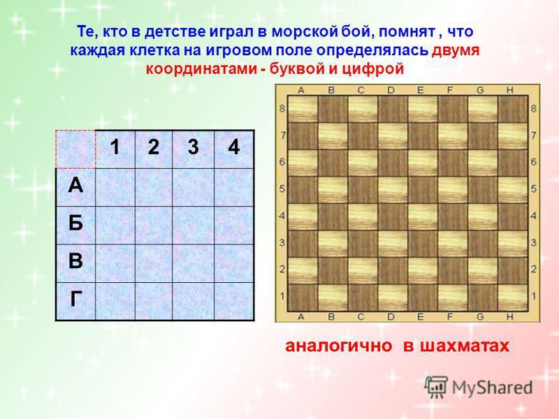 Те, кто в детстве играл в морской бой, помнят, что каждая клетка на игровом поле определялась двумя координатами - буквой и цифрой 1234 А Б В Г аналогично в шахматах