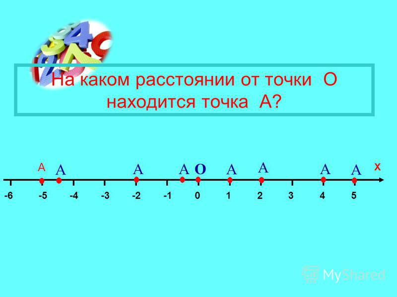 014325-2-3-4-5-6 Х А А А А А А АА О На каком расстоянии от точки О находится точка А?