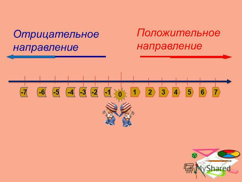 1234567-2-3 -4 -5-6-7 0 Положительное направление Отрицательное направление