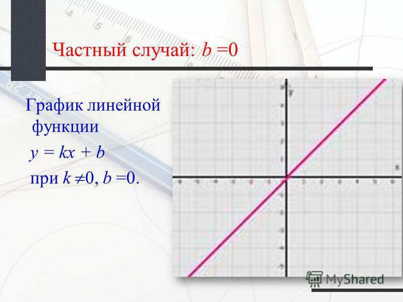 Частный случай: b =0 График линейной функции y = kx + b при k 0, b =0.