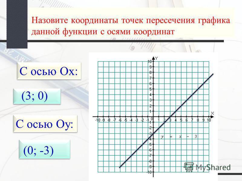 Назовите координаты точек пересечения графика данной функции с осями координат С осью Ох: (3; 0) С осью Оу: (0; -3)