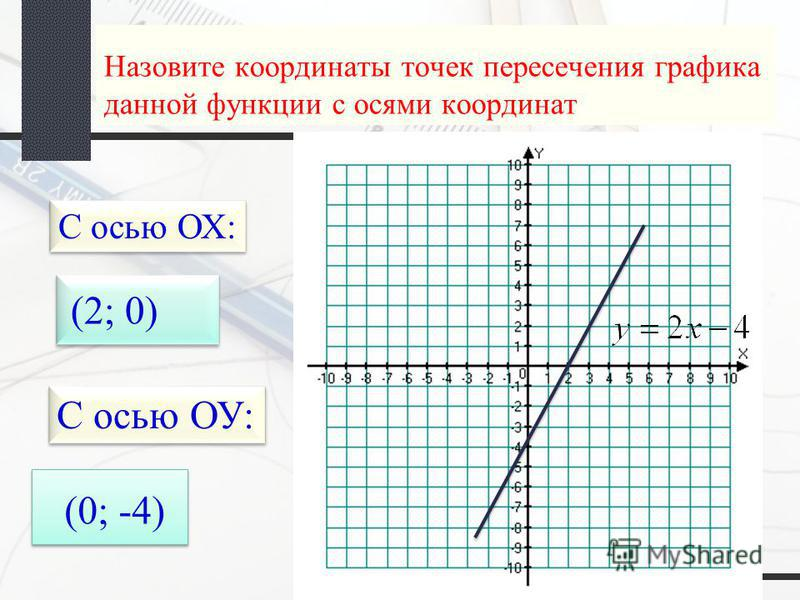Назовите координаты точек пересечения графика данной функции с осями координат С осью ОХ: (2; 0) С осью ОУ: (0; -4)