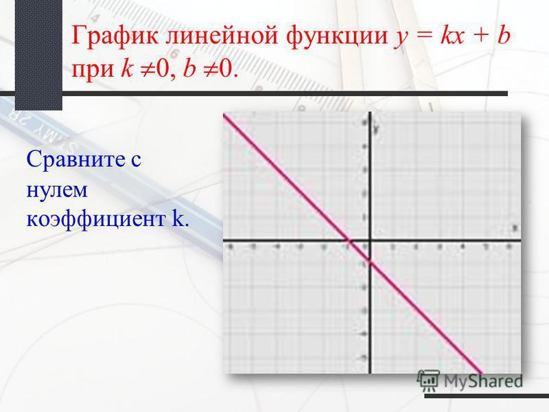 График линейной функции y = kx + b при k 0, b 0. Сравните с нулем коэффициент k.