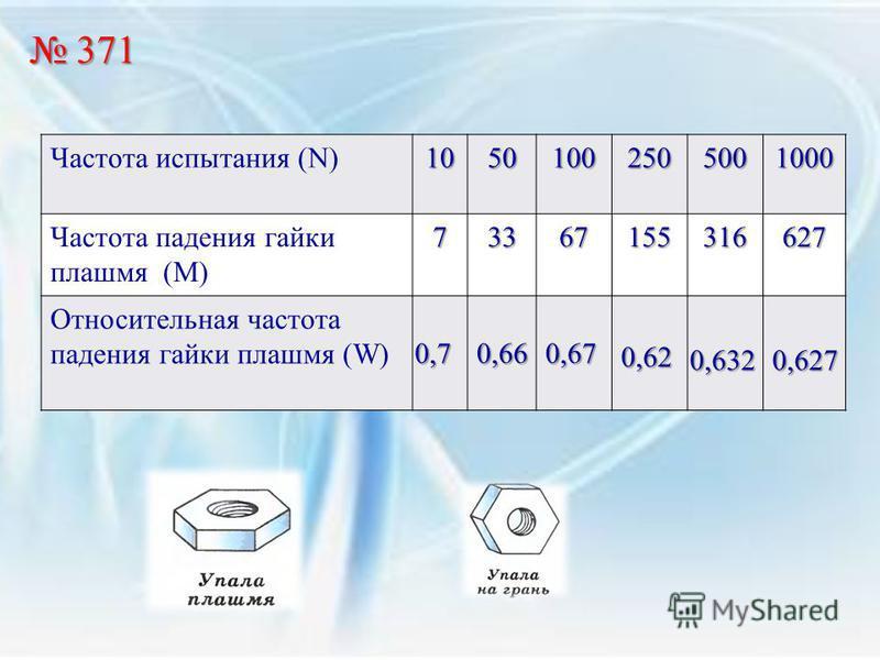 371 371 Частота испытания (N)10501002505001000 Частота падения гайки плашмя (М)73367155316627 Относительная частота падения гайки плашмя (W) 0,7 0,66 0,67 0,62 0,632 0,627
