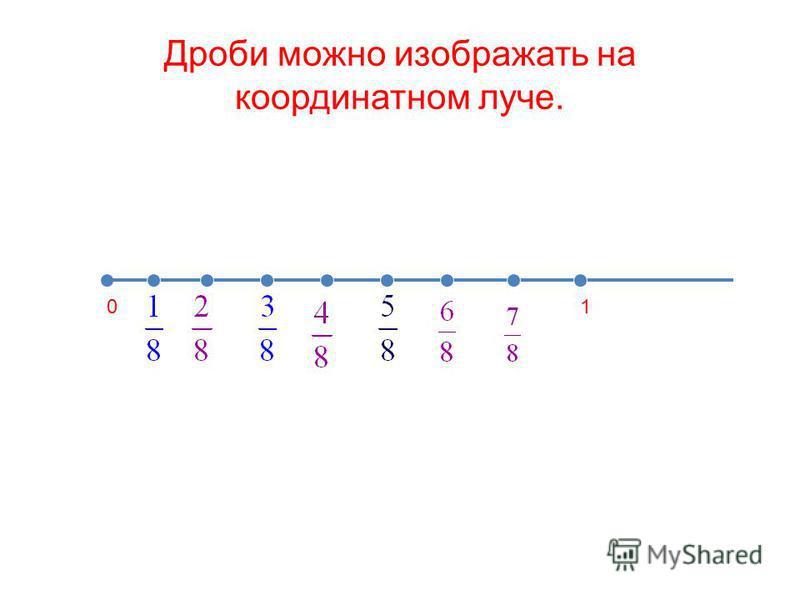 Дроби можно изображать на координатном луче. 01