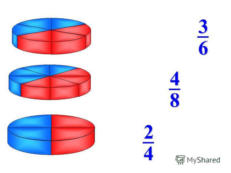 63 84 42 От первого пирога отрезали 3/6 части, от второго – 4/8, от третьего – 2/4. Что вы можете сказать об этих дробях?