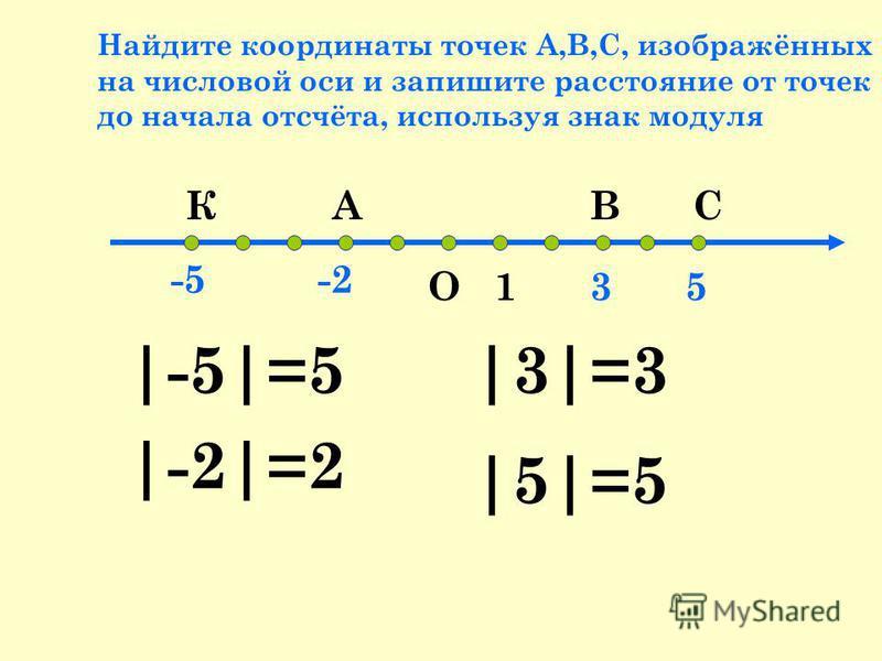 Найдите координаты точек А,В,С, изображённых на числовой оси и запишите расстояние от точек до начала отсчёта, используя знак модуля О15 -5-2 3 ВСАК |-5|=5 |-2|=2 |3|=3 |5|=5