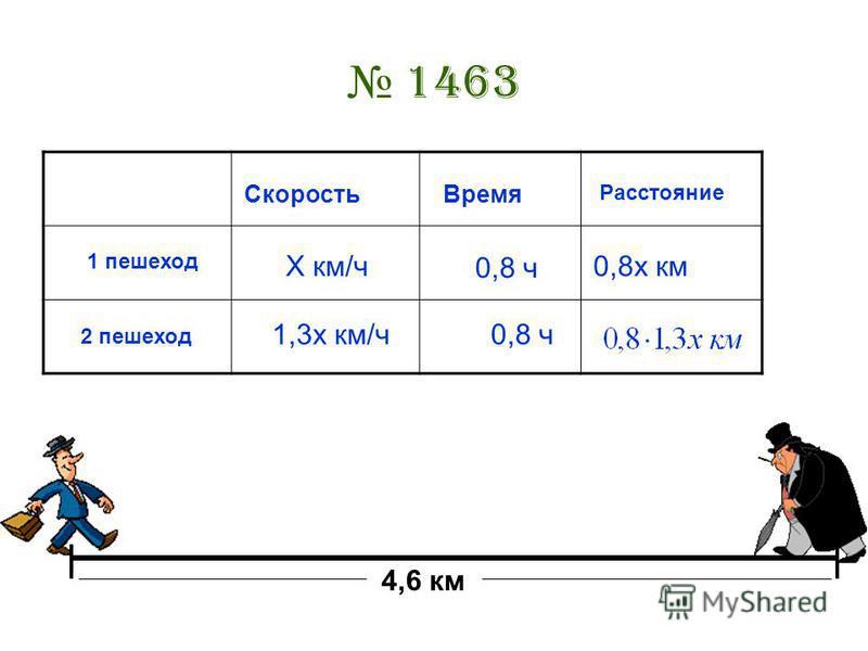 1463 4,6 км 1 пешеход 2 пешеход Скорость Время Расстояние Х км/ч 1,3 х км/ч 0,8 ч 0,8 х км