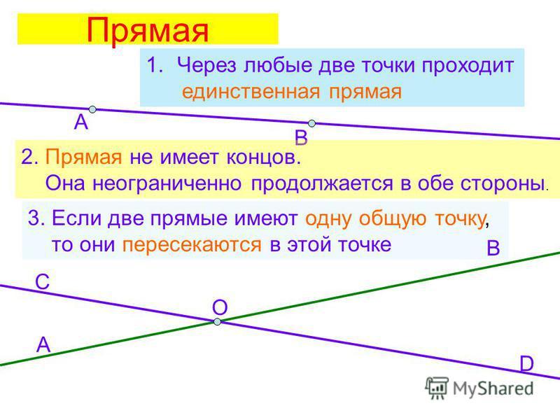 Прямая А В 1. Через любые две точки проходит единственная прямая 2. Прямая не имеет концов. Она неограниченно продолжается в обе стороны. 3. Если две прямые имеют одну общую точку, то они пересекаются в этой точке А В С D O