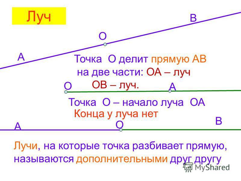 Луч О Точка О делит прямую АВ на две части: ОА – луч ОВ – луч. А В О А Точка О – начало луча ОА Конца у луча нет А В Лучи, на которые точка разбивает прямую, называются дополнительными друг другу О