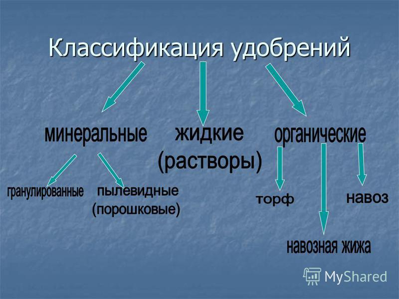 Классификация удобрений