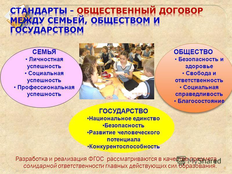 6 СЕМЬЯ Личностная успешность Социальная успешность Профессиональная успешность ОБЩЕСТВО Безопасность и здоровье Свобода и ответственность Социальная справедливость Благосостояние ГОСУДАРСТВО Национальное единство Безопасность Развитие человеческого