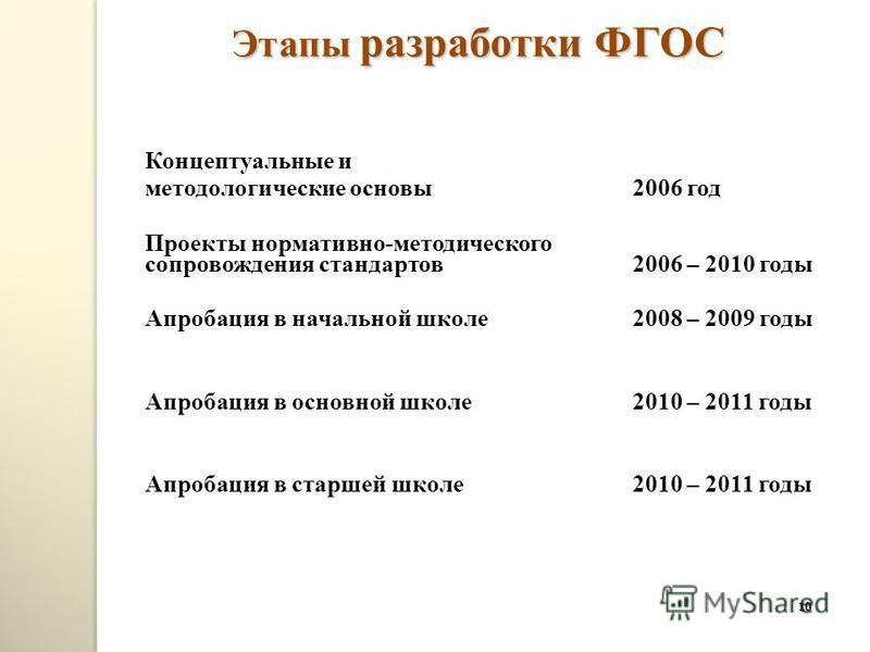 10 Этапы разработки ФГОС Концептуальные и методологические основы 2006 год Проекты нормативно-методического сопровождения стандартов 2006 – 2010 годы Апробация в начальной школе 2008 – 2009 годы Апробация в основной школе 2010 – 2011 годы Апробация в