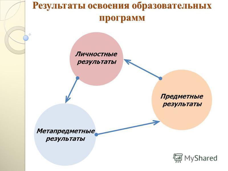 Результаты освоения образовательных программ Метапредметные результаты Предметные результаты Личностные результаты
