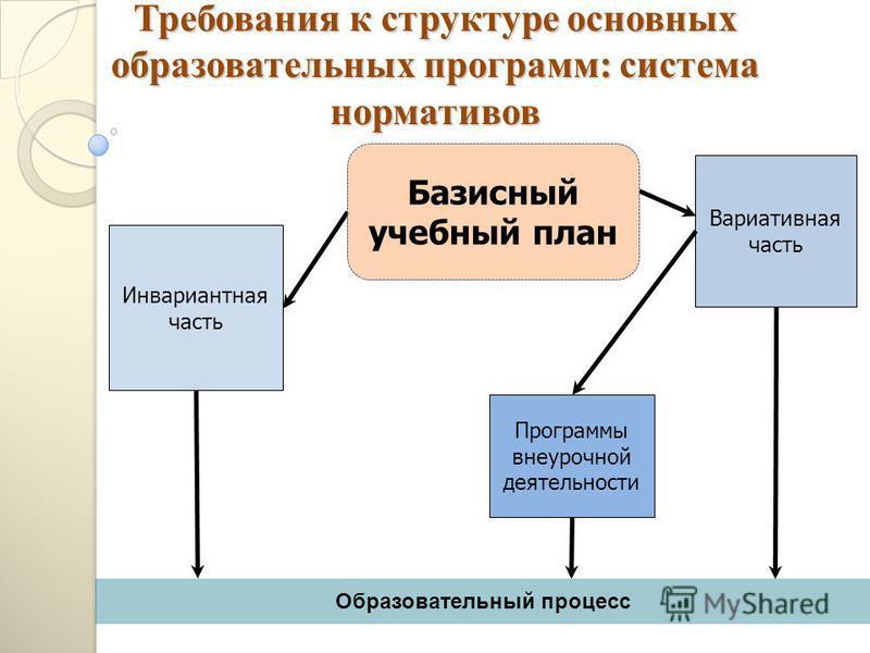 Вариативная часть Образовательный процесс Требования к структуре основных образовательных программ: система нормативов Программы внеурочной деятельности Инвариантная часть Базисный учебный план