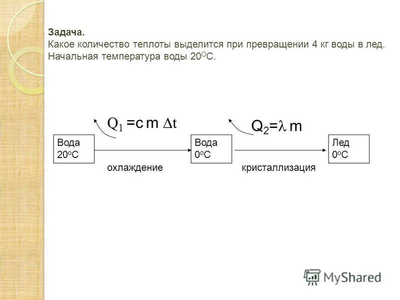 Задача. Какое количество теплоты выделится при превращении 4 кг воды в лед. Начальная температура воды 20 О С. Вода 20 о С Вода 0 о С Q 2 = m Лед 0 о С Q 1 =c m t охлаждение кристаллизация