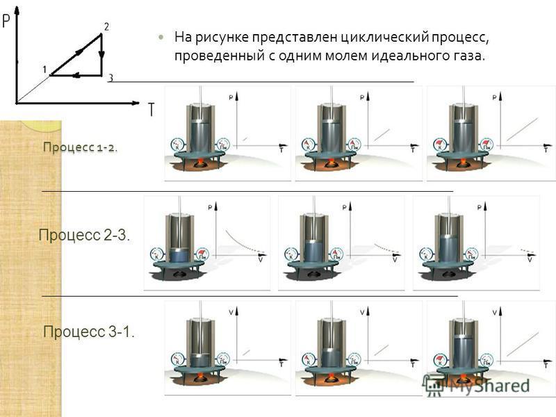 Процесс 1-2. На рисунке представлен циклический процесс, проведенный с одним молем идеального газа. Процесс 2-3. Процесс 3-1.