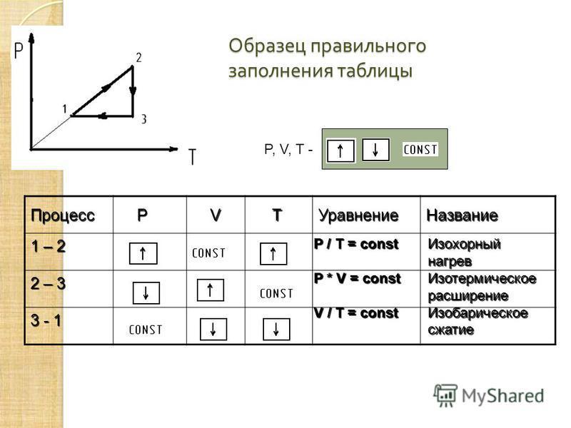 Процесс P V TУравнение Название 1 – 2 2 – 3 3 - 1 Образец правильного заполнения таблицы P, V, T - P / Т = const Изохорный нагрев P * V = const Изотермическое расширение V / T = const Изобарическое сжатие