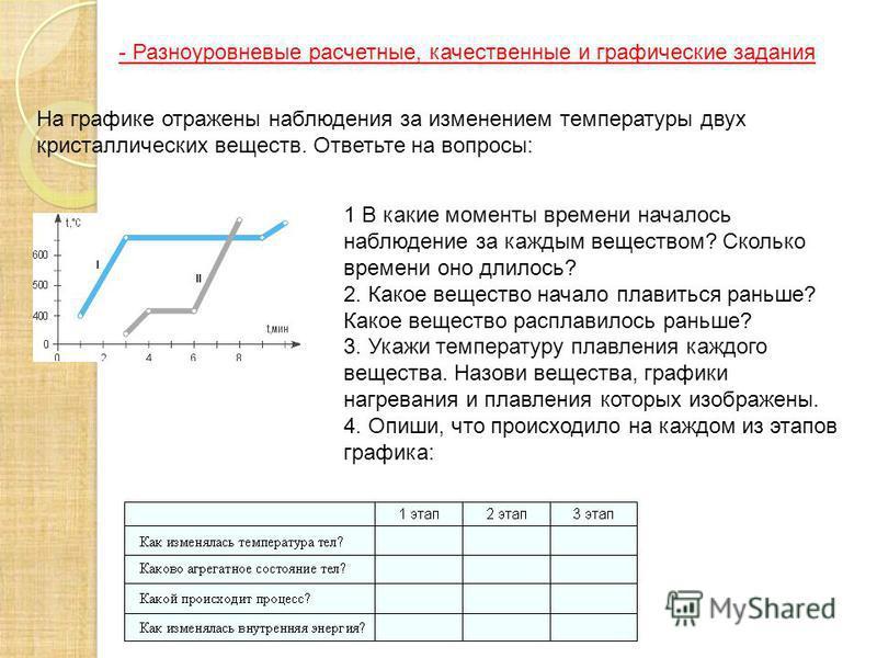- Разноуровневые расчетные, качественные и графические задания На графике отражены наблюдения за изменением температуры двух кристаллических веществ. Ответьте на вопросы: 1 В какие моменты времени началось наблюдение за каждым веществом? Сколько врем