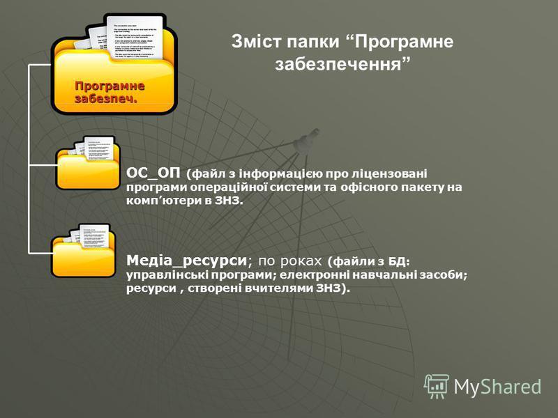 Зміст папки Програмне забезпечення Програмне забезпеч. ОС_ОП (файл з інформацією про ліцензовані програми операційної системи та офісного пакету на компютери в ЗНЗ. Медіа_ресурси; по роках (файли з БД: управлінські програми; електронні навчальні засо