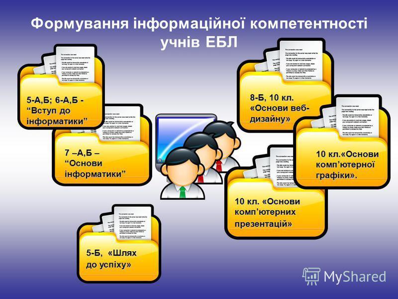 7 –А,Б – Основи інформатики Формування інформаційної компетентності учнів ЕБЛ 5-А,Б; 6-А,Б - Вступ до інформатики 8-Б, 10 кл. «Основи веб- дизайну» 10 кл. «Основи компютерних презентацій» 10 кл.«Основи компютерної графіки». 5-Б, «Шлях до успіху»