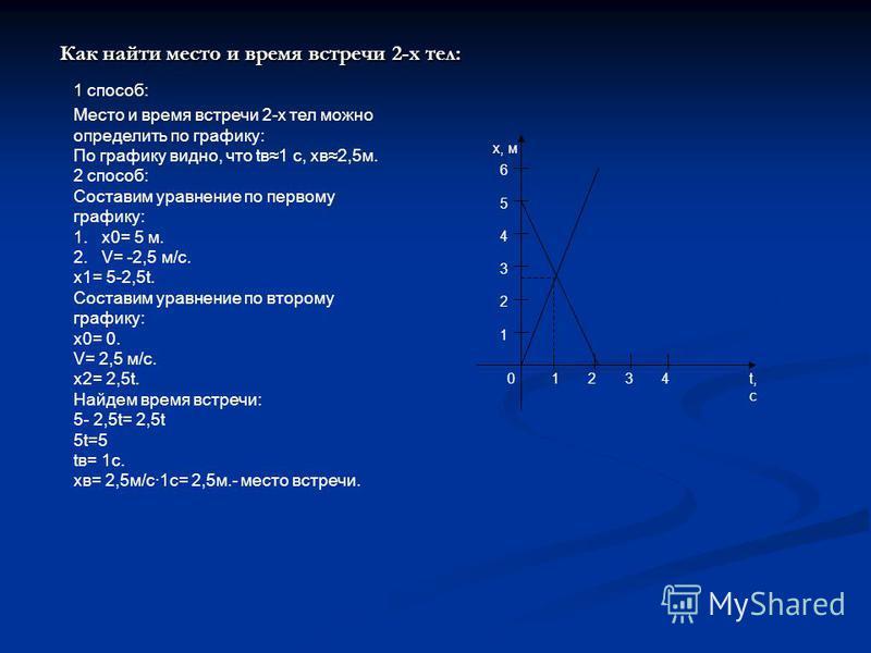 Как найти место и время встречи 2-х тел: 1 способ: 1 4 3 2 0 x, м t, c 3421 5 6 Место и время встречи 2-х тел можно определить по графику: По графику видно, что tв 1 с, хв 2,5 м. 2 способ: Составим уравнение по первому графику: 1. х 0= 5 м. 2. V= -2,