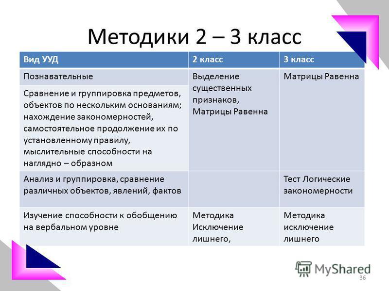 Методики 2 – 3 класс Вид УУД2 класс 3 класс Познавательные Выделение существенных признаков, Матрицы Равенна Сравнение и группировка предметов, объектов по нескольким основаниям; нахождение закономерностей, самостоятельное продолжение их по установле