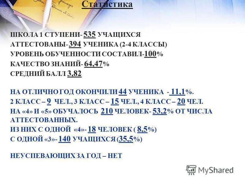 Статистика ШКОЛА 1 СТУПЕНИ- 535 УЧАЩИХСЯ АТТЕСТОВАНЫ- 394 УЧЕНИКА (2-4 КЛАССЫ) УРОВЕНЬ ОБУЧЕННОСТИ СОСТАВИЛ- 100 % КАЧЕСТВО ЗНАНИЙ- 64,47 % СРЕДНИЙ БАЛЛ 3,82 НА ОТЛИЧНО ГОД ОКОНЧИЛИ 44 УЧЕНИКА - 11,1 %. 2 КЛАСС – 9 ЧЕЛ., 3 КЛАСС – 15 ЧЕЛ., 4 КЛАСС –