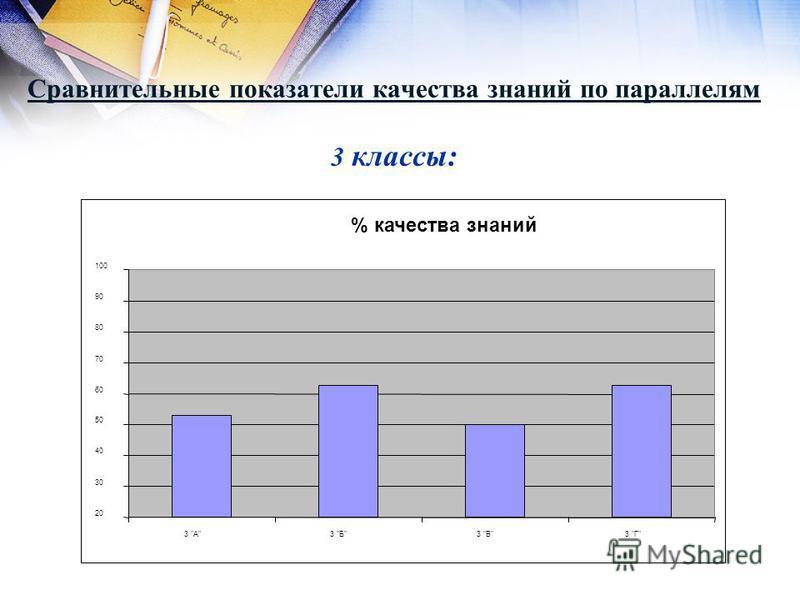 Сравнительные показатели качества знаний по параллелям 3 классы: % качества знаний 20 30 40 50 60 70 80 90 100 3 А3 Б3 В3 Г