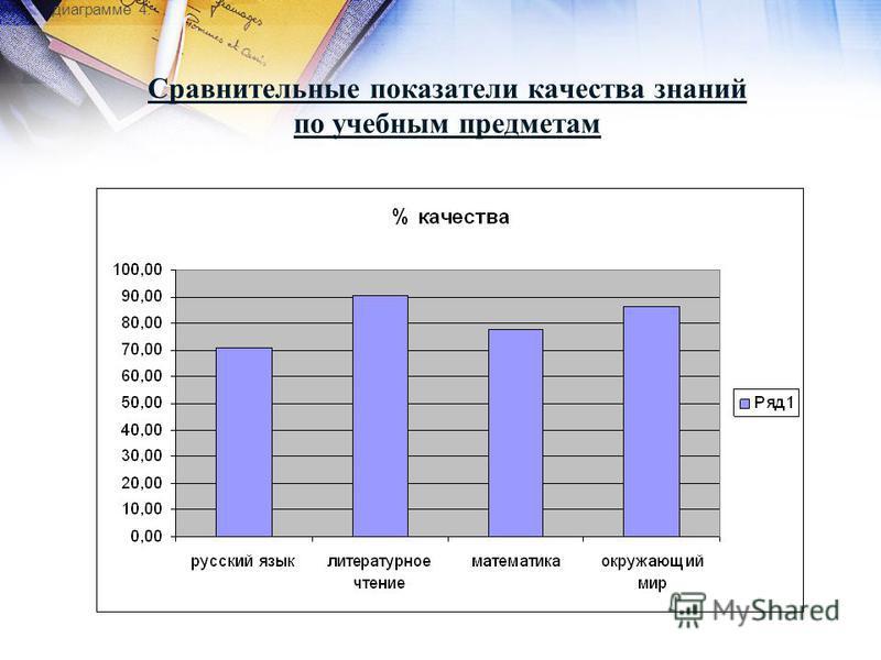 Сравнительные показатели качества знаний по учебным предметам диаграмме 4: