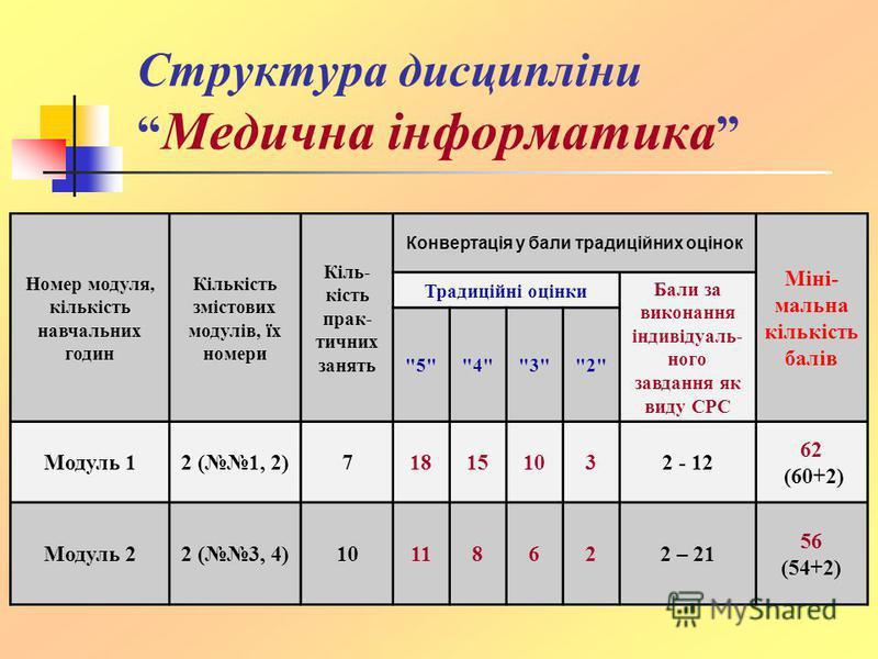 Структура дисципліни Медична інформатика Номер модуля, кількість навчальних годин Кількість змістових модулів, їх номери Кіль- кість прак- тичних занять Конвертація у бали традиційних оцінок Міні- мальна кількість балів Традиційні оцінки Бали за вико
