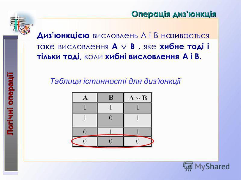 Операція дизюнкція Дизюнкцією висловлень А і В називається таке висловлення A B, яке хибне тоді і тільки тоді, коли хибні висловлення А і В. Логічні операції Таблиця істинності для дизюнкції