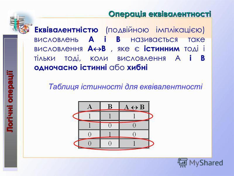 Операція еквівалентності Еквівалентністю (подвійною імплікацією) висловлень А і В називається таке висловлення А В, яке є істинним тоді і тільки тоді, коли висловлення А і В одночасно істинні або хибні Логічні операції Таблиця істинності для еквівале