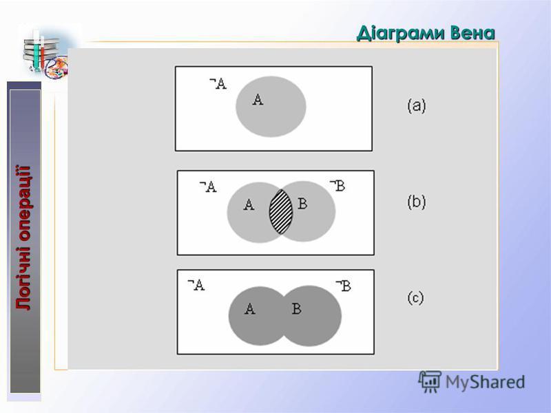 Діаграми Вена Логічні операції