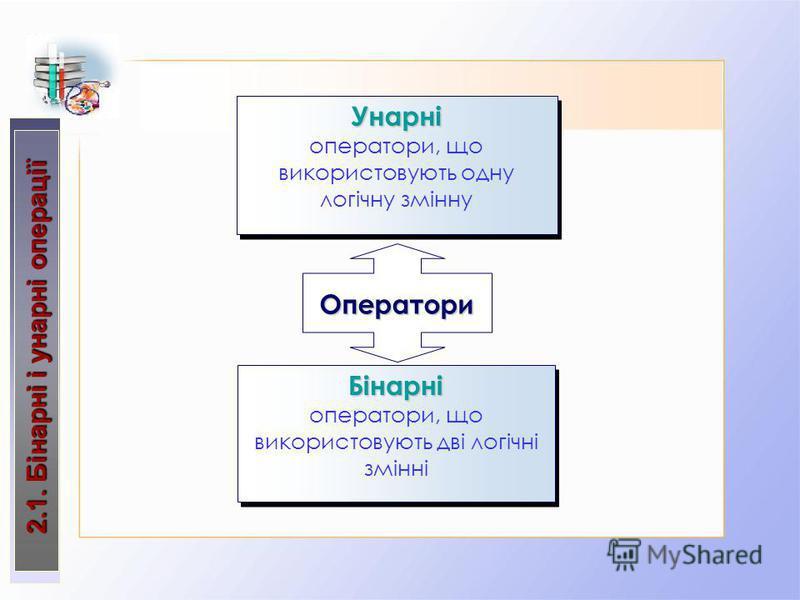 2.1. Бінарні і унарні операції 2.1. Бінарні і унарні операції Оператори Унарні оператори, що використовують одну логічну зміннуУнарні Бінарні оператори, що використовують дві логічні змінніБінарні