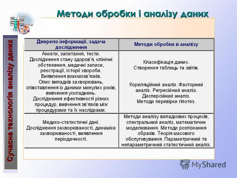 Сучасна технологія аналізу даних Методи обробки і аналізу даних