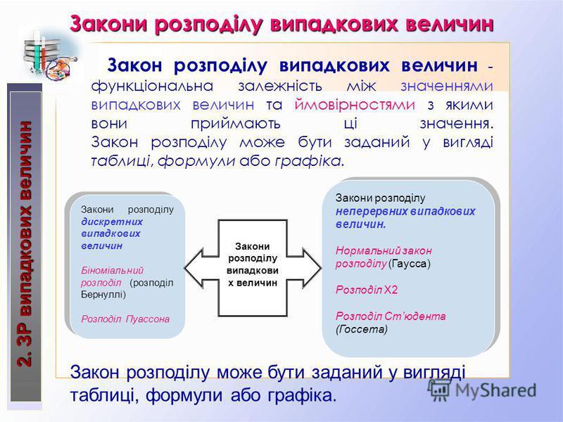 2. ЗР випадкових величин Закон розподілу випадкових величин - функціональна залежність між значеннями випадкових величин та ймовірностями з якими вони приймають ці значення. Закон розподілу може бути заданий у вигляді таблиці, формули або графіка. За