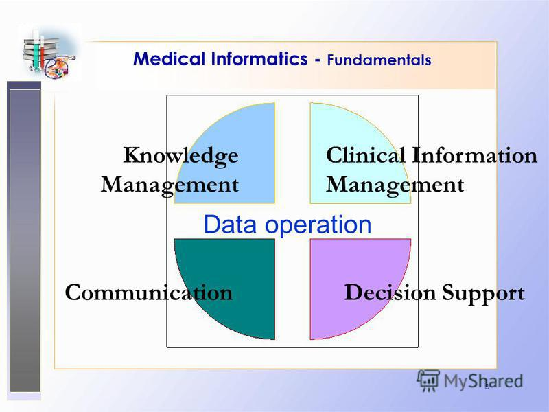 8 Medical Informatics - Fundamentals Knowledge Management Clinical Information Management CommunicationDecision Support Data operation