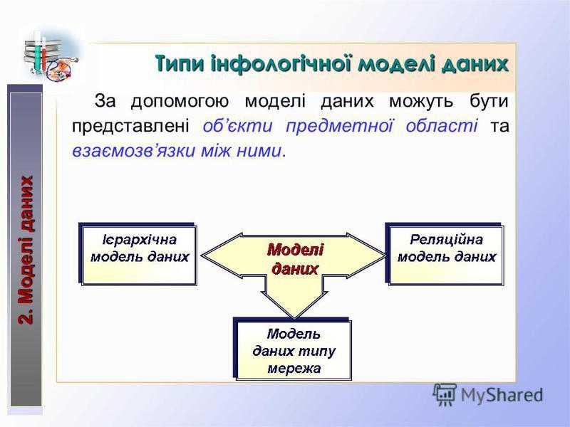За допомогою моделі даних можуть бути представлені обєкти предметної області та взаємозвязки між ними. Типи інфологічної моделі даних 2. Моделі даних