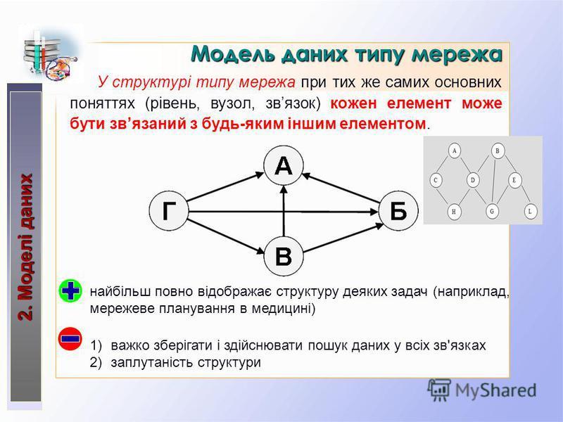 Модель даних типу мережа 2. Моделі даних У структурі типу мережа при тих же самих основних поняттях (рівень, вузол, звязок) кожен елемент може бути звязаний з будь-яким іншим елементом. найбільш повно відображає структуру деяких задач (наприклад, мер