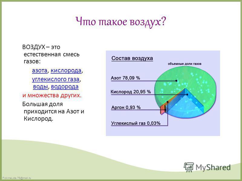 FokinaLida.75@mail.ru Что такое воздух? ВОЗДУХ – это естественная смесь газов: азота, кислорода, азота кислорода углекислого газа, воды, водорода углекислого газа воды водорода и множества других. Большая доля приходится на Азот и Кислород.