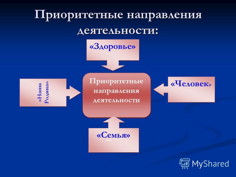 Приоритетные направления деятельности: Приоритетные направления деятельности «Здоровье» «Человек » «Наша Родина» «Семья» «Семья