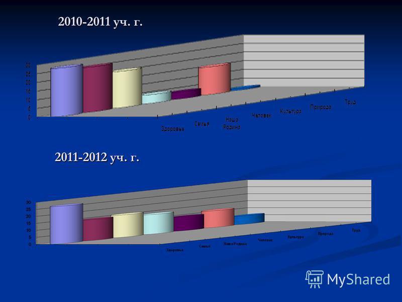 2010-2011 уч. г. 2011-2012 уч. г.