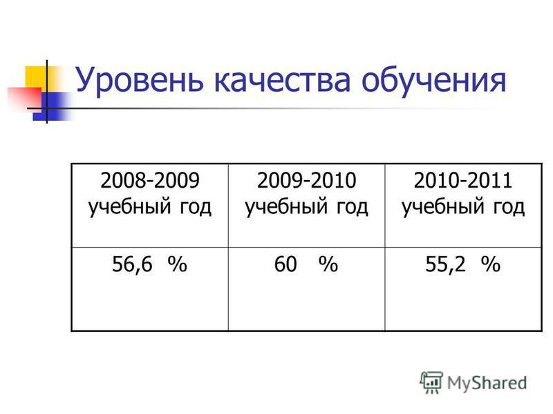 Уровень качества обучения 2008-2009 учебный год 2009-2010 учебный год 2010-2011 учебный год 56,6 %60 %55,2 %
