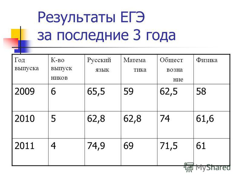 Результаты ЕГЭ за последние 3 года Год выпуска К-во выпуск ников Русский язык Матема тика Общест вознание Физика 2009665,55962,558 2010562,8 7461,6 2011474,96971,561