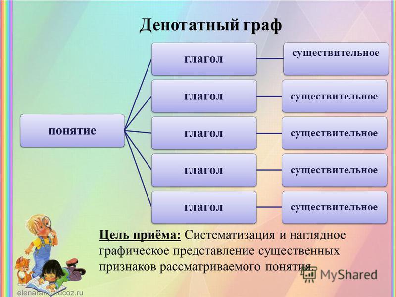 понятие глагол существительное глагол существительное глагол существительное глагол существительное глагол существительное Цель приёма: Систематизация и наглядное графическое представление существенных признаков рассматриваемого понятия. Денотатный г