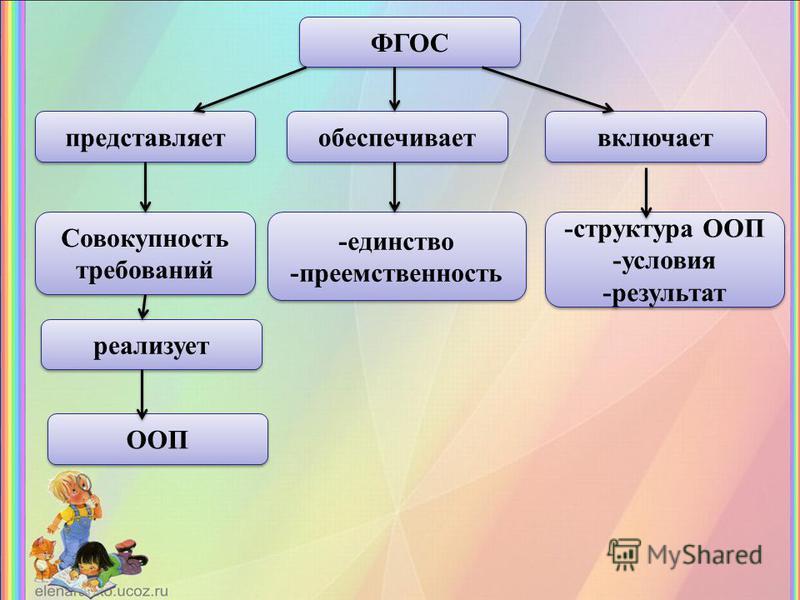 ФГОС представляет включает обеспечивает реализует Совокупность требований -структура ООП -условия -результат -структура ООП -условия -результат -единство -преемственность -единство -преемственность ООП