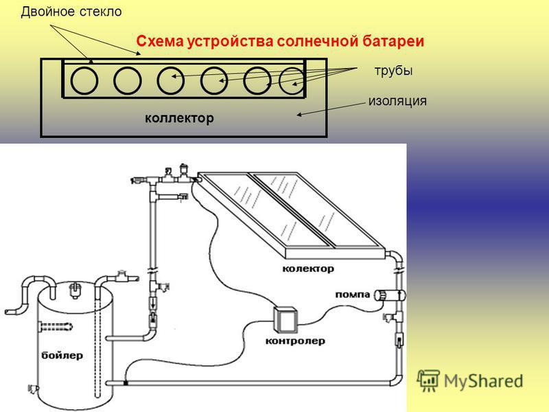 Схема устройства солнечной батареи Двойное стекло изоляция трубы коллектор